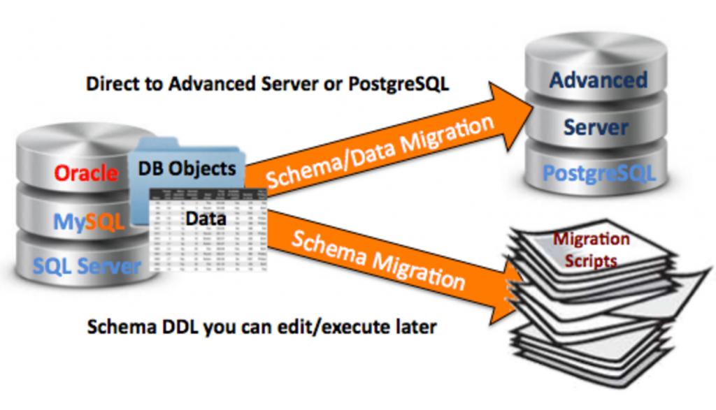 migration-to-enterprisedb-postgres-plus-advanced-server